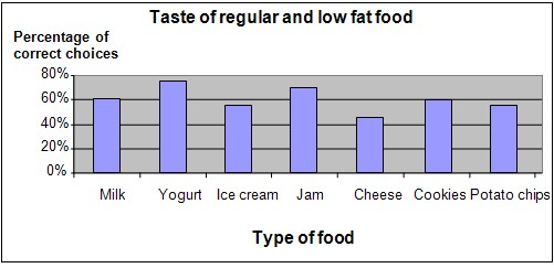 taste of low fat foods science project