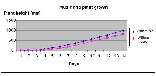 Music and plant growth science project