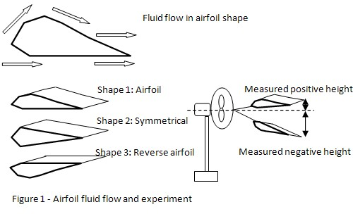 Airfoil science project
