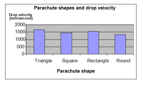 Parachute shape and drop velocity