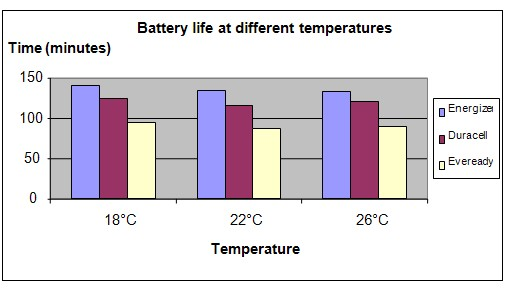 Battery life and temperature experiment