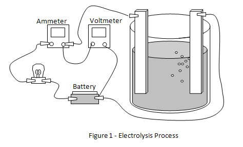 electrolysis science fair project