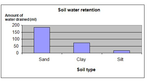 Soil types and water retention experiment