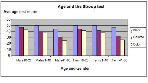 stroop effect and age science project